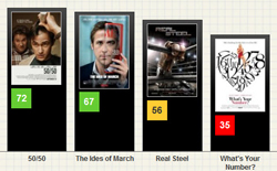 movie review websites - Metacritic, Rotten Tomatoes